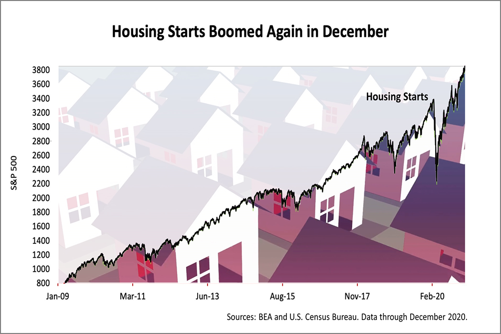 Housing Boomed Again In December