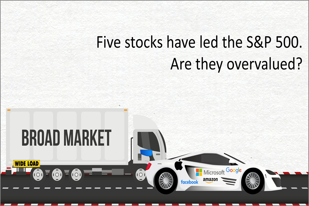 Are The Five Stocks Driving The Market